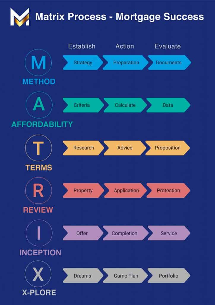 , Our Mortgage Process, Matrix Mortgages